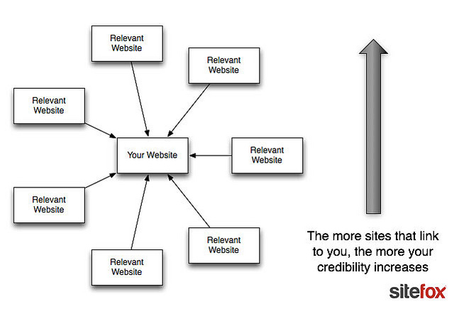 9 Ways to Attract Inbound Links to Your Site