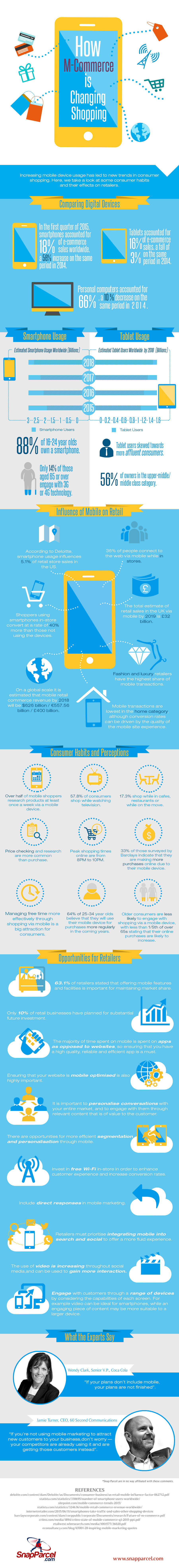 [INFORGRAPHIC] How m-Commerce is Changing Shopping
