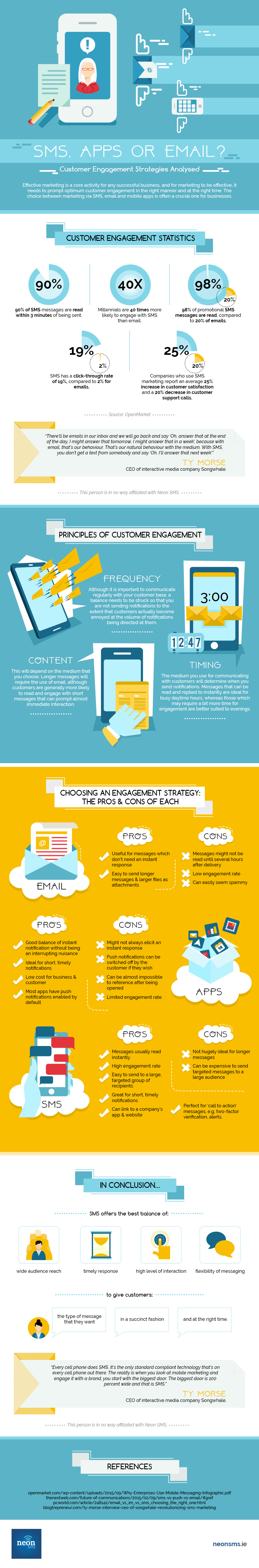 SMS, Apps or Email? Customer Engagement Strategies Analysed[Infographic]